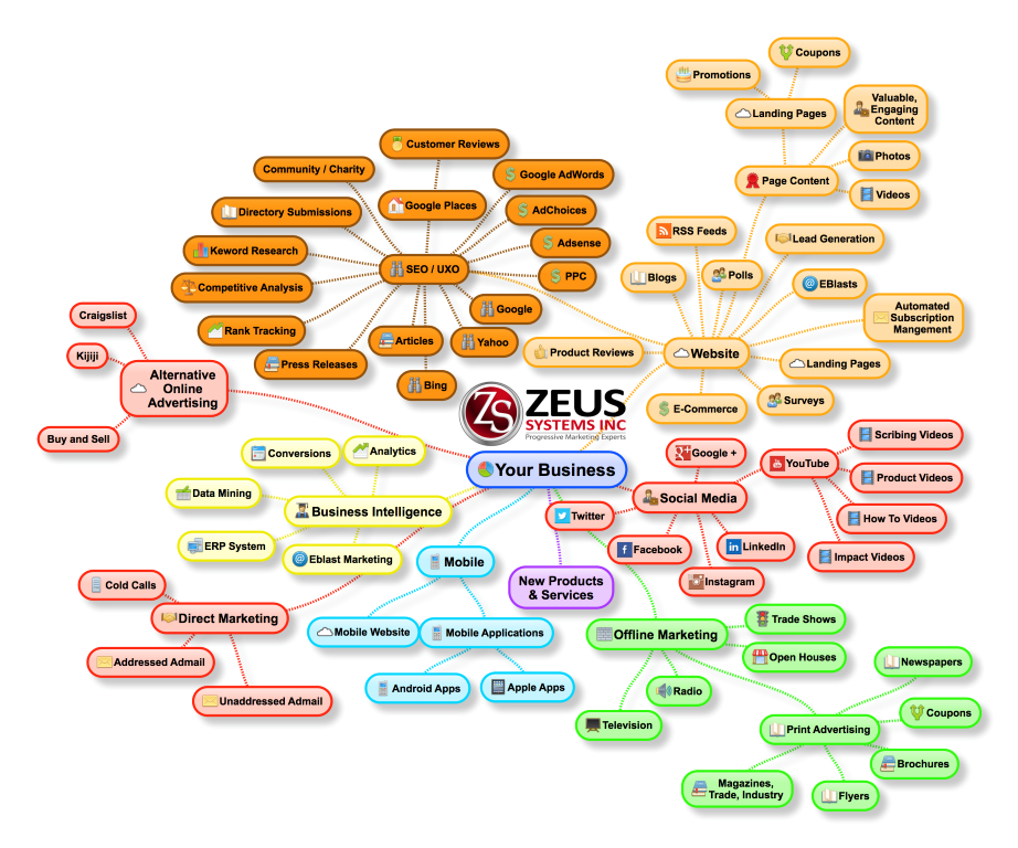 Digital Marketing Tactics - Overview - Zeus Systems Inc.
