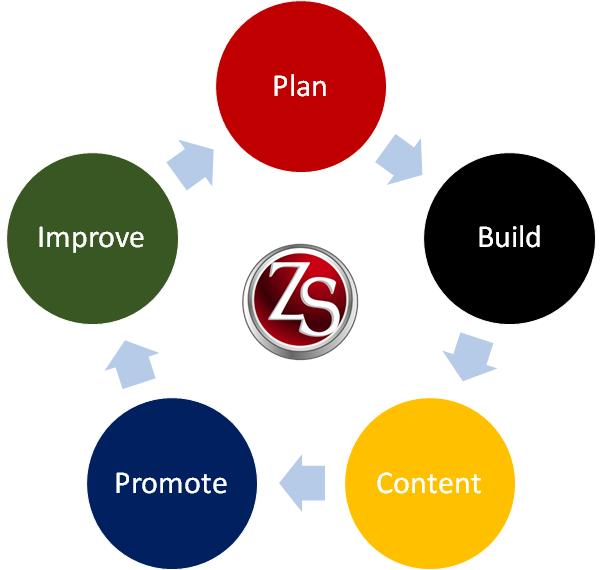 Web Services - Zeus Systems